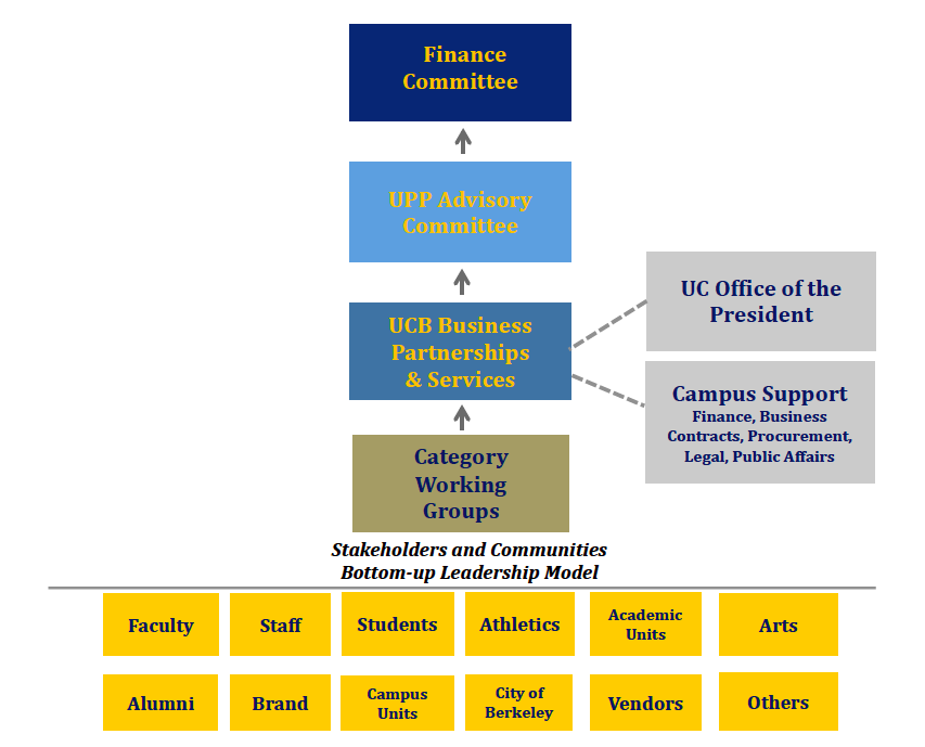 Governance Model