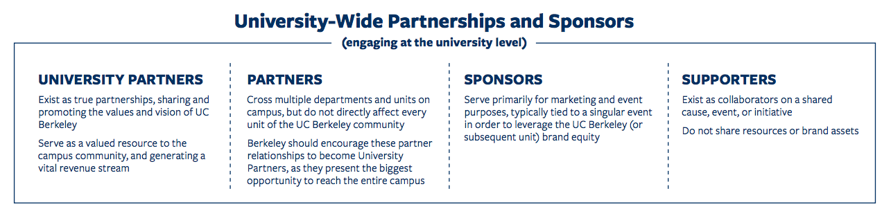 campus partner, partners, sponsor and supporter