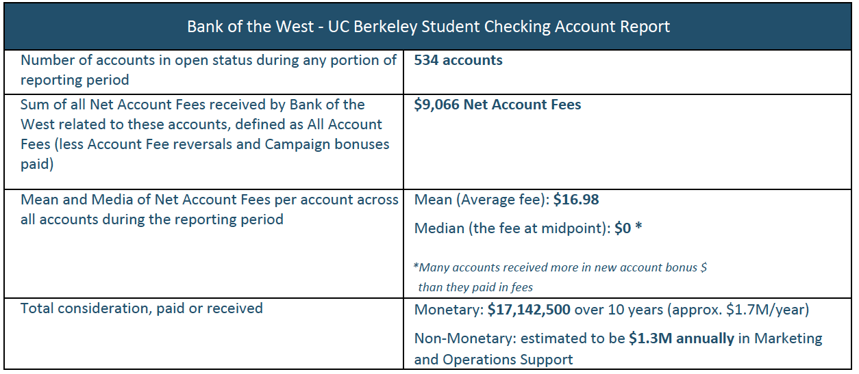 534 accounts open during reporting period, $9,066 Net Account Fees, $16.98 mean (average) fee, and $0 median (midpoint) fees