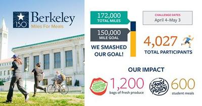 surpassed goal with 172,000 miles over needed 150,000. 4,027 participants. Support for 1,200 bags fresh produce for Food Collective and 600 meals for Food Pantry